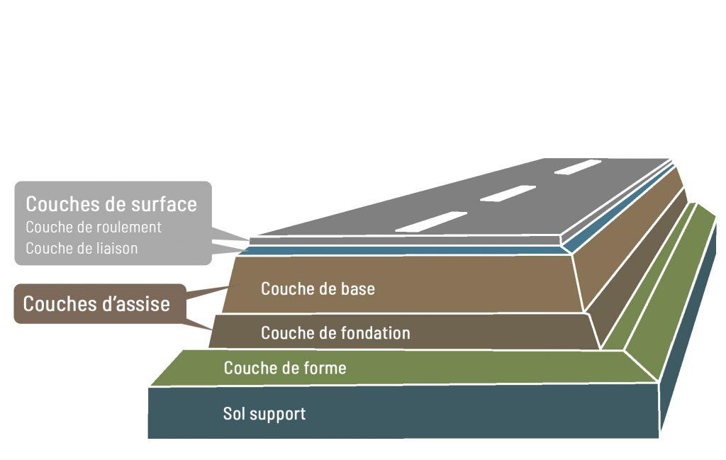 Les couches d'une chaussée